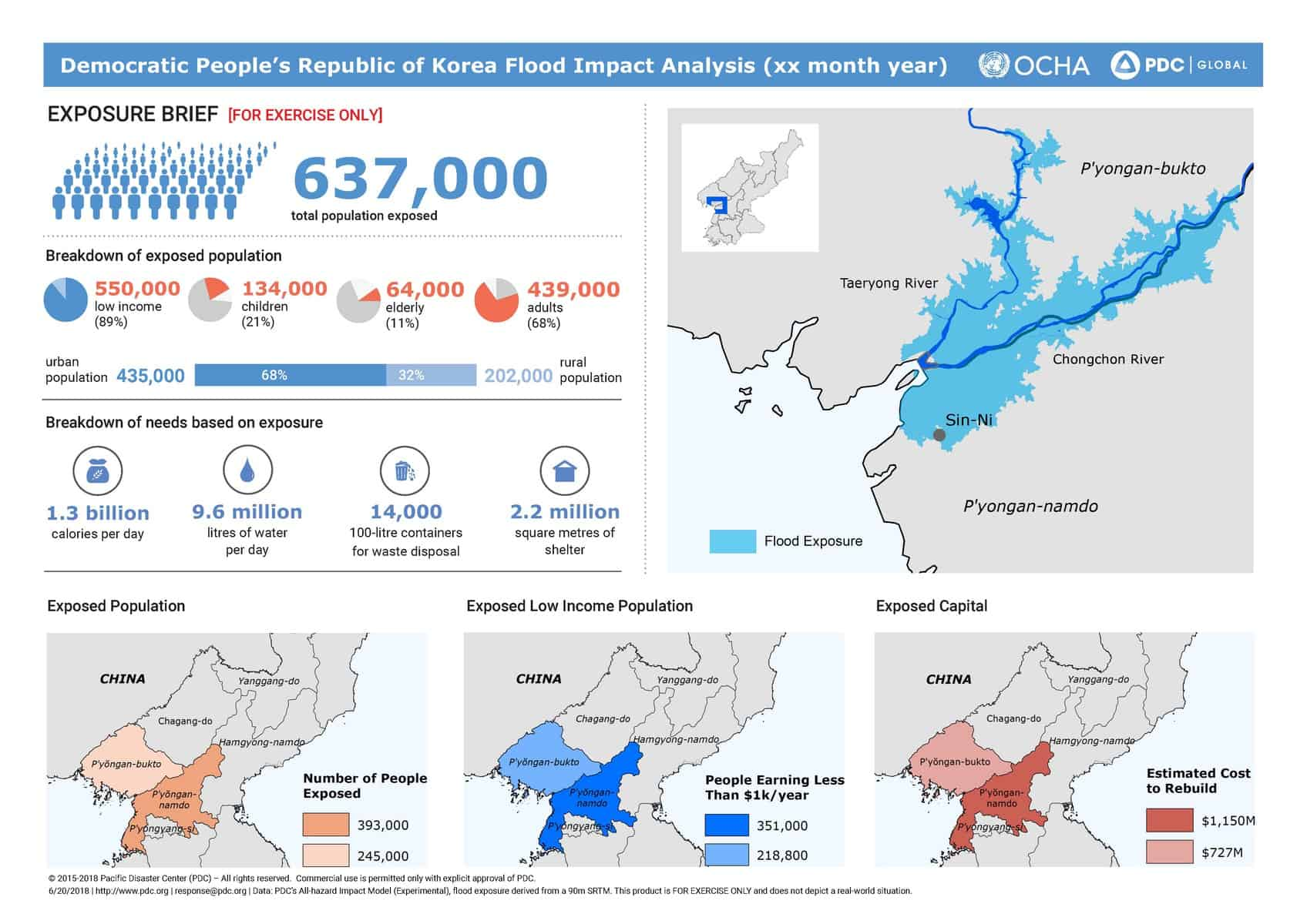 UNOCHA-Joint-Product-Flood-DPRK